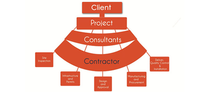 Turnkey Repair and Retrofitting Contracts